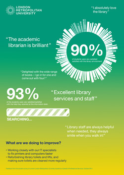 London Met Infographics