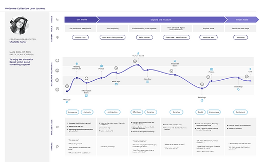 Customer Journey - Charlotte.png