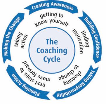 coaching-cycle-c-master1.jpg