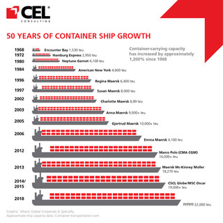 50 Years Of Container Ship Growth