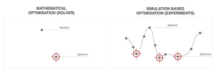 Optimizaton vs Simulation.png