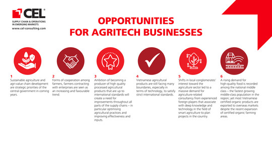 Opportunities For Agritech Business