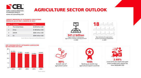 Agriculture Sector Outlook