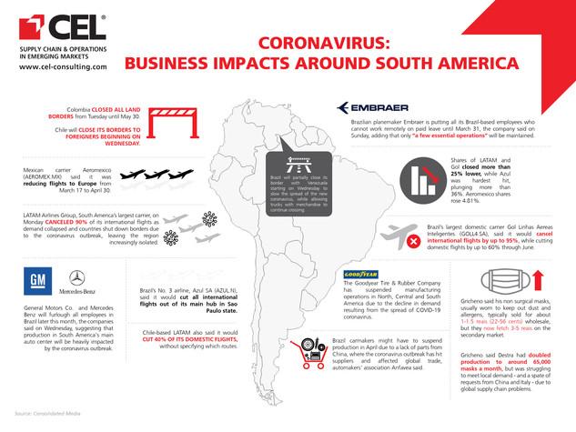 Coronavirus: Business Impacts Around South America