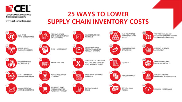 25 Ways To Lower Supply Chain Inventory Costs