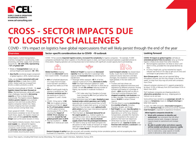 Cross-Sector Impacts Due To Logistics Challenges
