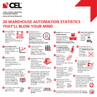 20 Warehouse Automation Statistics That'll Blow Your Mind