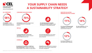 Your Supply Chain Needs a Sustainability