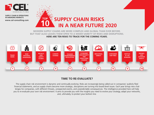 10 Supply Chain Risks In 2020