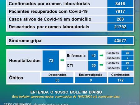 ACOMPANHE O QUADRO EPIDEMIOLÓGICO DO COVID-19 EM VARGINHA