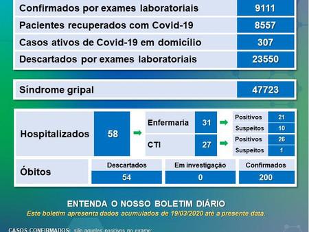 CONFIRA O BOLETIM ATUALIZADO SOBRE O COVID-19 EM VARGINHA