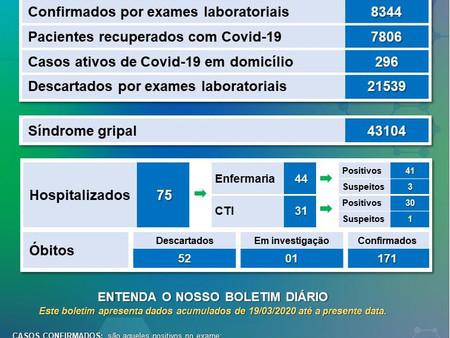 CONFIRA O QUADRO ATUALIZADO DO COVID-19 EM VARGINHA
