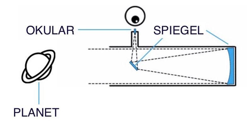 Newton Funktionsweise.jpg