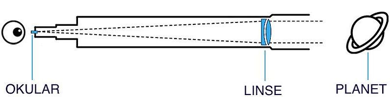 Refraktor Funktionsweise.jpg