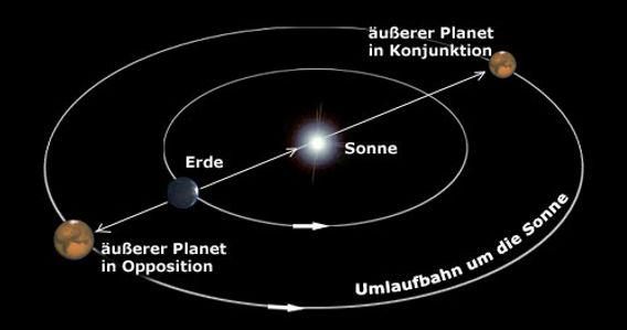 Konjunktion-Opposition_äussere_Planeten.
