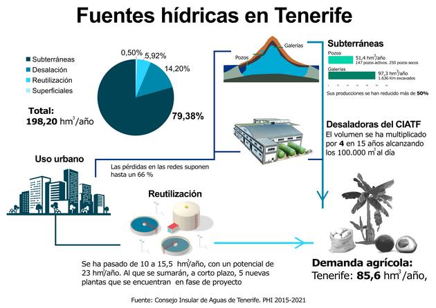 Fuentes hídricas en Tenerife