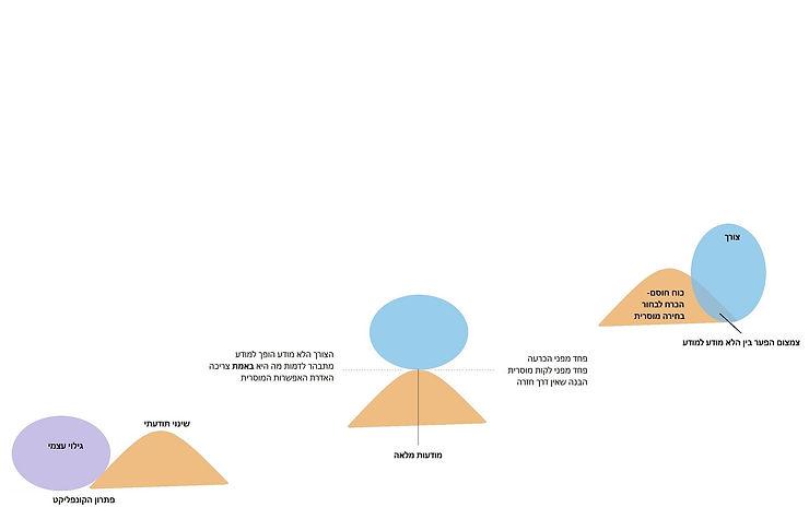 קונפליקט מרכזי4.jpg