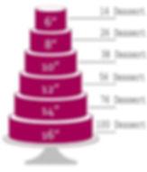 Cake Serving Sizes