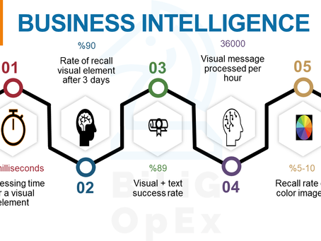 5 PROVEN REASONS THAT WILL LEAD YOU TO USE BUSINESS INTELLIGENCE (BI)