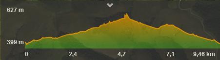perfil ruta cascadas de viaña cabuérniga