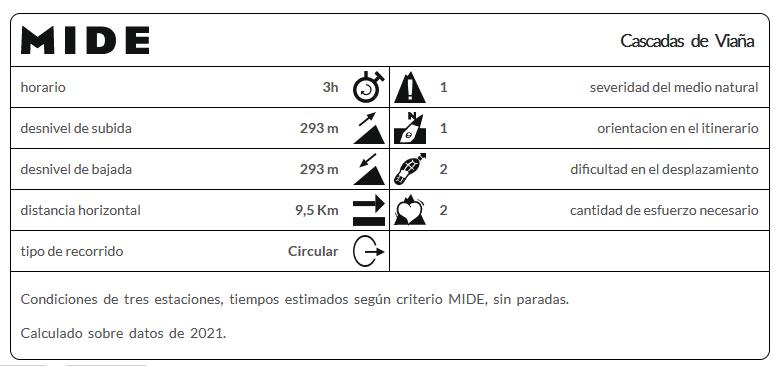 método mide cascadas viaña