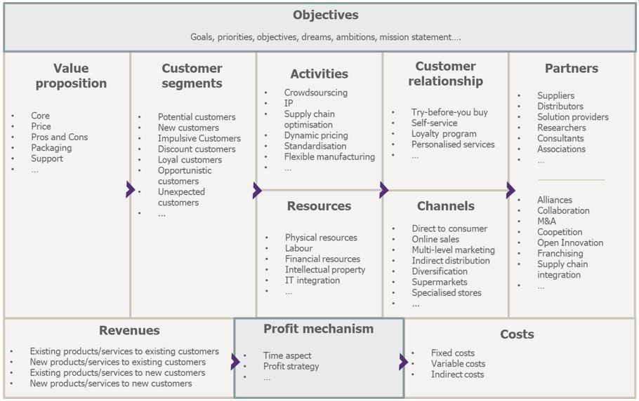 Best Business Model Canvas