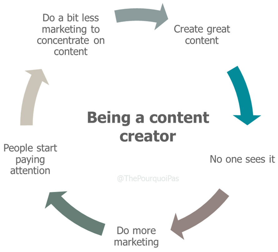 Being a content creator