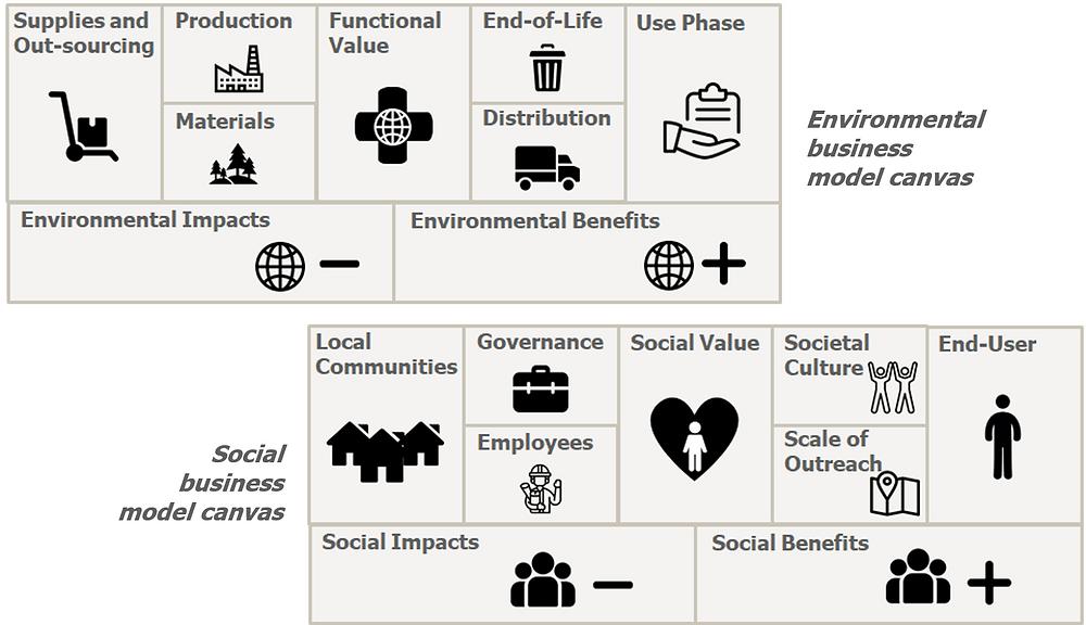 Triple Layer Business Model Canvas
