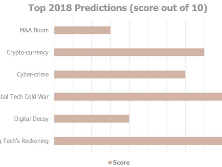 "I made ""18 predictions for 2018"" in January. It's Result Time."
