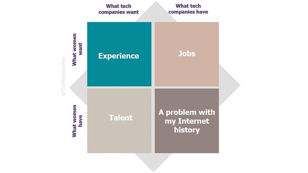 Women in Tech, Future of Tech