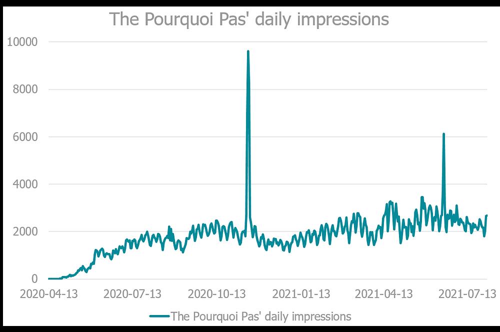 The Pourquoi Pas' daily impressions