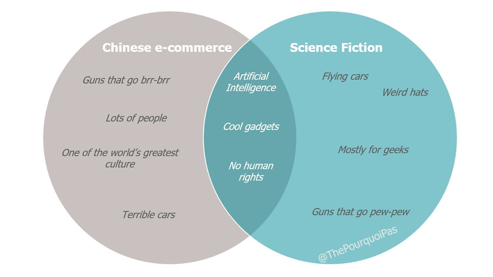 China ecommerce, future of retail