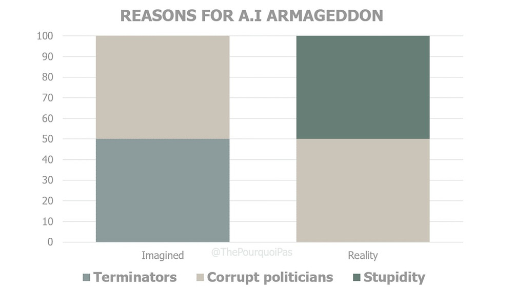 Reasons for Artificial Intelligence Armageddon