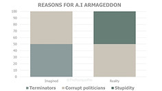 Reasons for Artificial Intelligence Arma