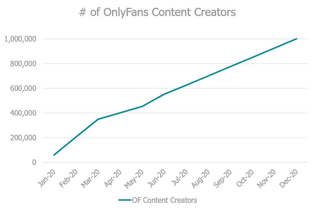 Number of OnlyFans content creators