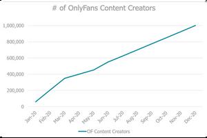 Número de creadores de contenido OnlyFans