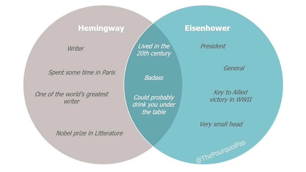 Hemingway versus Eisenhower Cuba