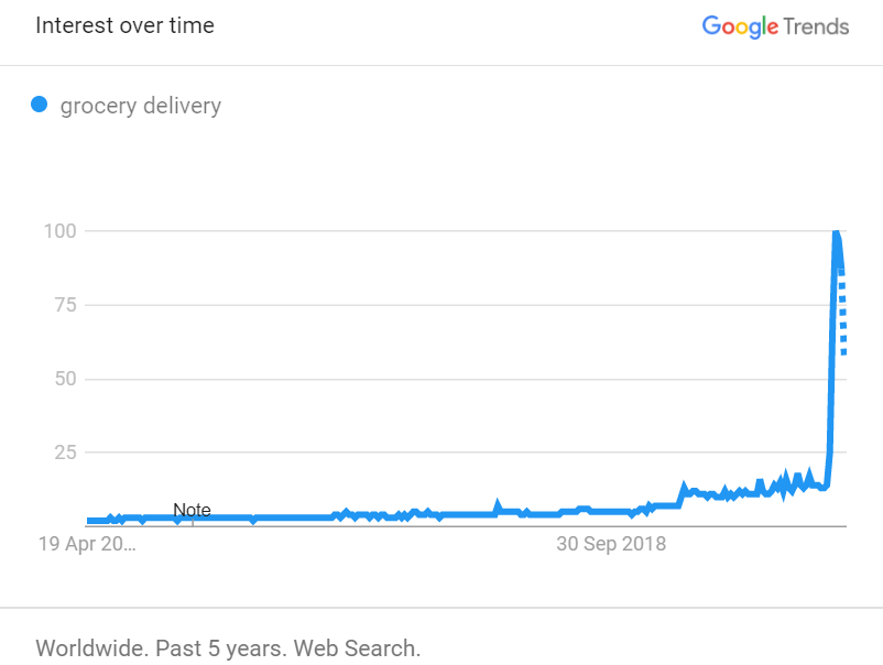 Grocery Delivery - Interest over time