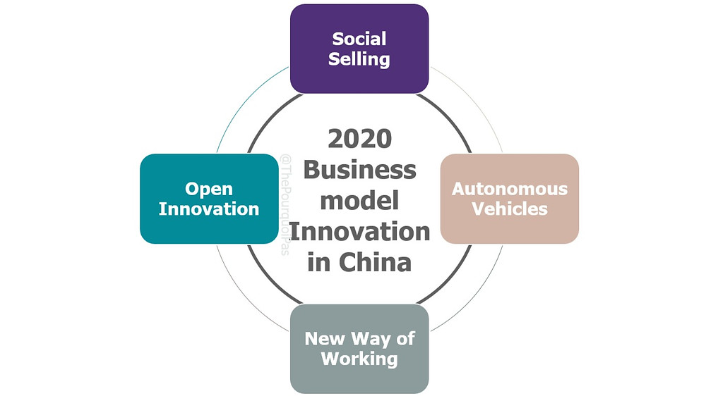 Business Model Innovation in China