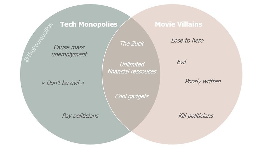 Future of Tech, Tech monopolies