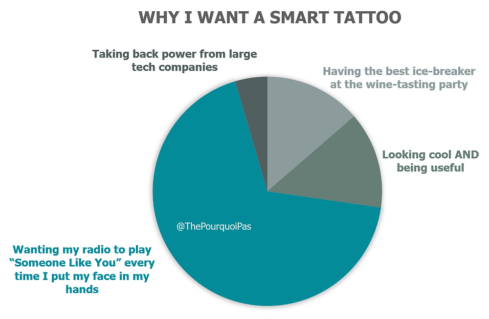 Why I want a smart tattoo