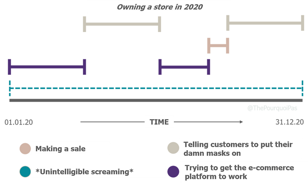 Owning a store in 2020