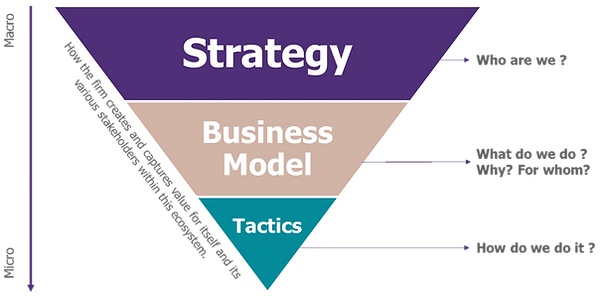 Business Model Innovation Strategy.png