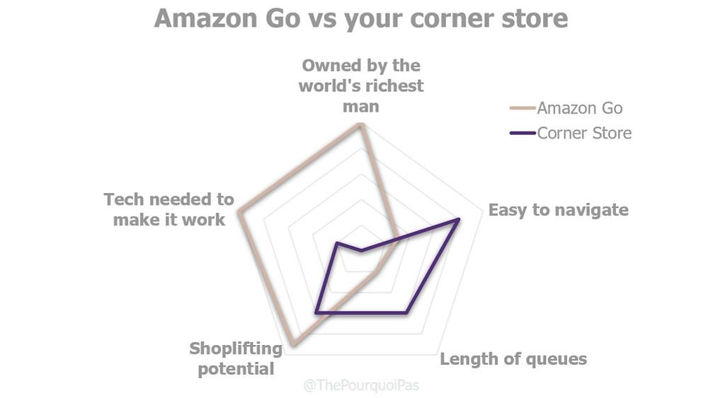 Amazon Go, Store of the future, future of retail