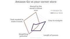 Amazon Go, Store of the future, future o