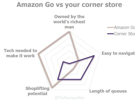 Amazon Go is not the Future of Retail