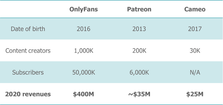 OnlyFans vs Patreon vs Cameo