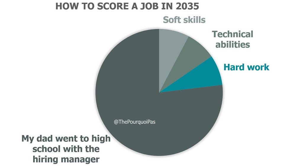 Future of work, jobs of the future