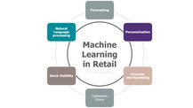 Machine learning Retail.jpg