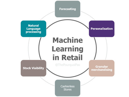 Quick guide to Machine Learning in the Retail industry